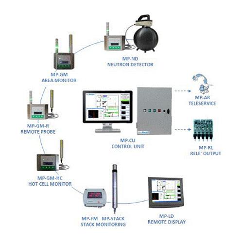 Environment Monitoring System : Lkb instruments nuclear medicine